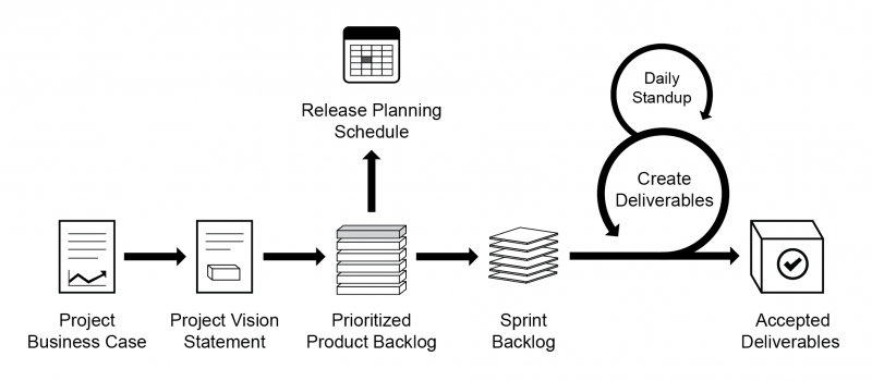 Scrum Flow for one - Sprint image
