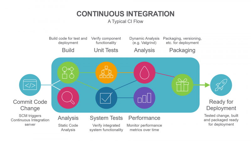Typical Continuous Integration Flow Diagram