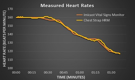 Measured Heart Rates
