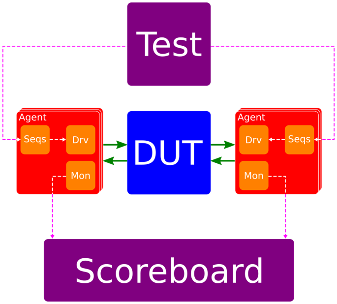 From UVM to VUnit: Test Benches in VHDL | ITDev